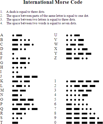 Morse Code Chart